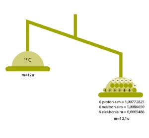 Hiili 12- isotoopin massa